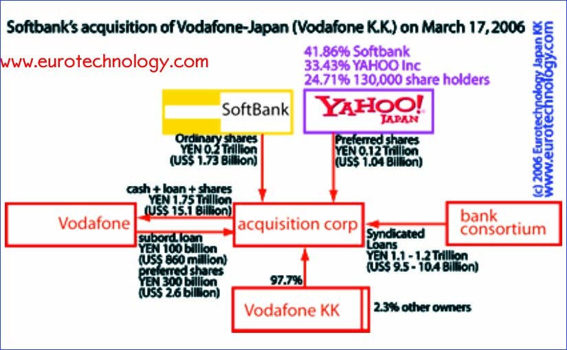 Softbank acquires Vodafone Japan with co-investment from Yahoo KK in a transaction valued at approx. US$ 15 billion