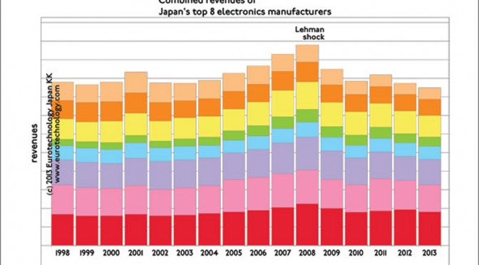 Japan electronics industry analysis, covering SONY, Hitachi, Panasonic, Fujitsu, Toshiba, Mitsubishi Electric, Sharp and NEC & electronics component makers