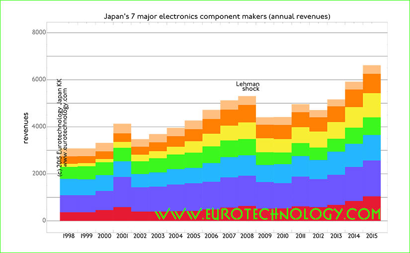 Japan electronics industries report, covering SONY, Hitachi, Panasonic, Fujitsu, Toshiba, Mitsubishi Electric, Sharp and NEC & electronics component makers