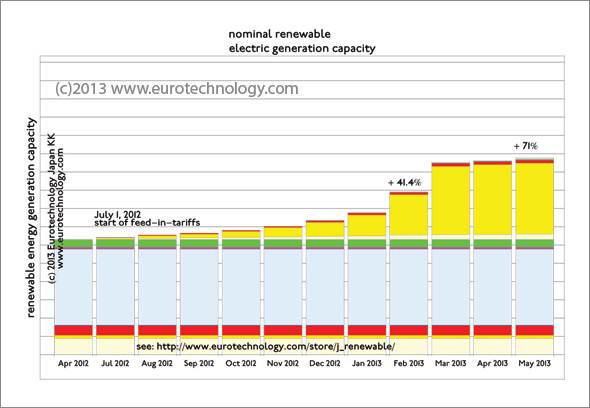 Approvals for renewable energy projects under the feed-in tariff law until May 2013 in comparison with installed renewable energy in Japan