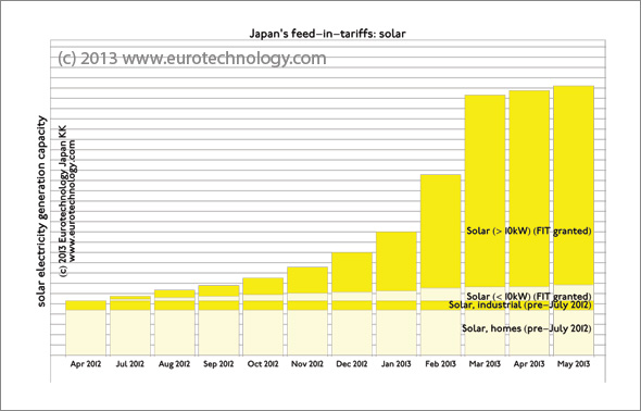 Figure shows solar energy projects approved by Japan's Industry Ministry METI under the renewable energy FIT law.