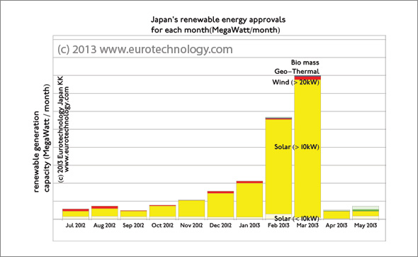 Approvals under Japan's renewable energy feed-in-tariff law per month