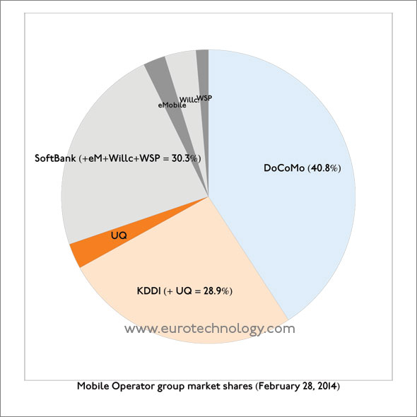 Subscriber market shares in Japan's mobile market