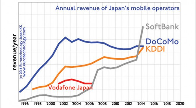 SoftBank overtakes Docomo and KDDI in revenues and profits and market cap, thanks to the acquisition and improvements at SPRINT, and the Alibaba investment