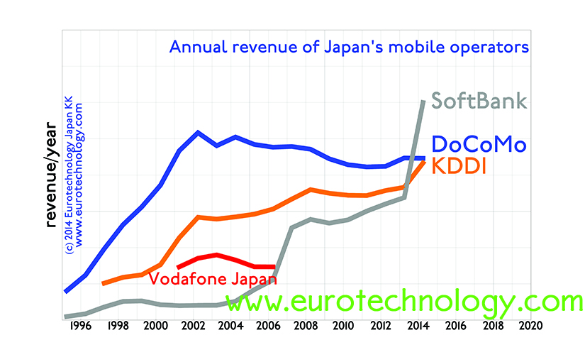 SoftBank overtakes Docomo and KDDI in revenues and income and market cap