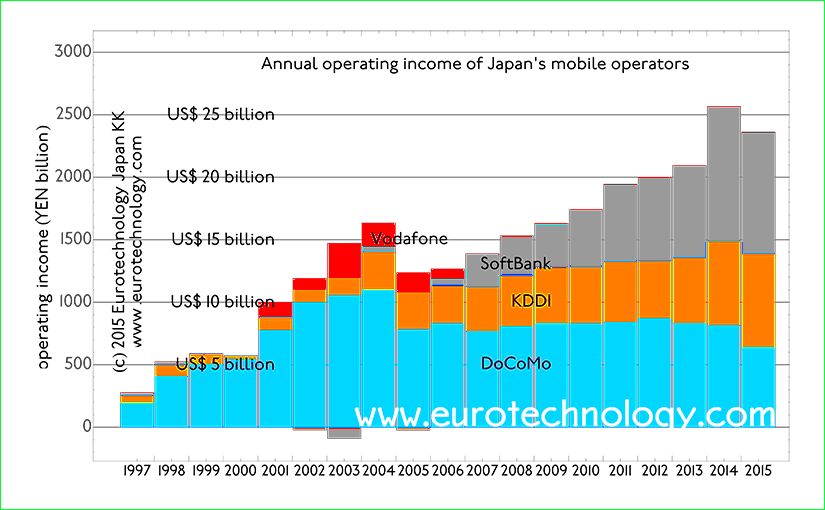 Japan mobile operators grow to US$ 25 billion in operating profits for FY2014 (ended March 31, 2015)