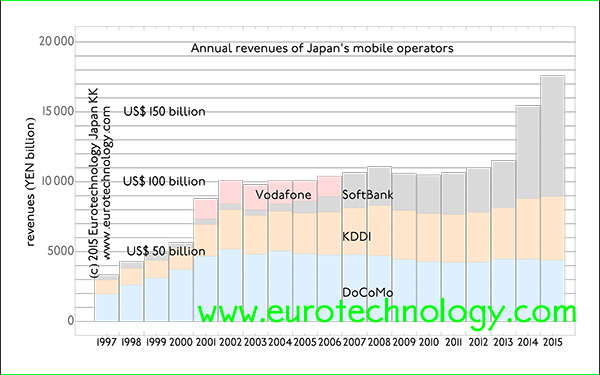 Japan's top three mobile operators combined revenues grow to over US$ 170 billion