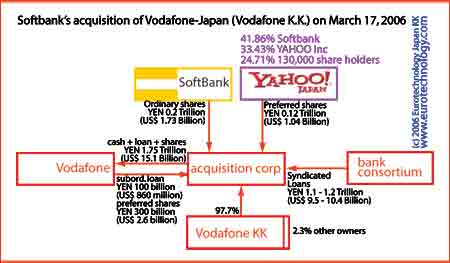 SoftBank acquires Vodafone KK (= Vodafone Japan) - outline of the transaction