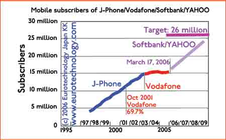 After acquisition of J-Phone by Vodafone, growth stopped.