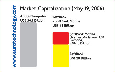 On May 19, 2006, market cap of SoftBank and SoftBank Mobile combined was about 20% less than Apple's market cap