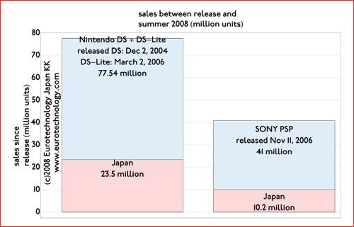 Nintendo vs Sony vs Microsoft Sales Sales of Sony-psp vs Nintendo