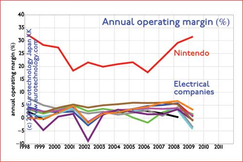 Margins of top Japan's electronics multinationals and Nintendo