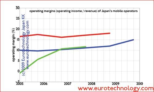 Operating margins of Japan's top 3 mobile operators
