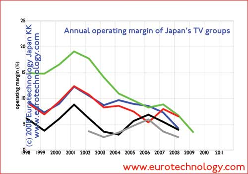 Operating margins of Japan's TV media groups