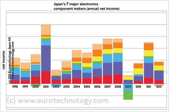 Net income/losses of Japan's top-7 electronic component makers