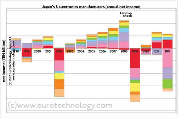 Japanese electronics: Net income/losses of Japan's top electrical groups