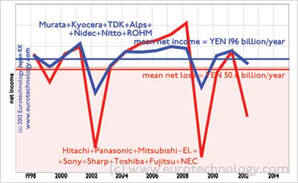 Japanese electronics: Net income/losses of Japan's