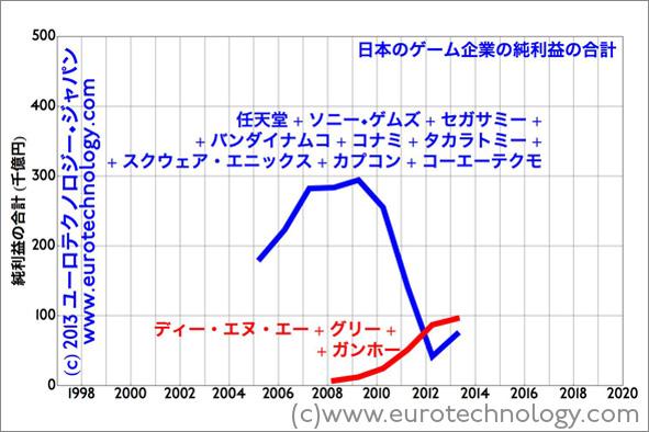 ガンホー+ディー・エヌ・エー+グリーの純利益の合計は日本大手ゲーム会社の九社会わせてより高い。