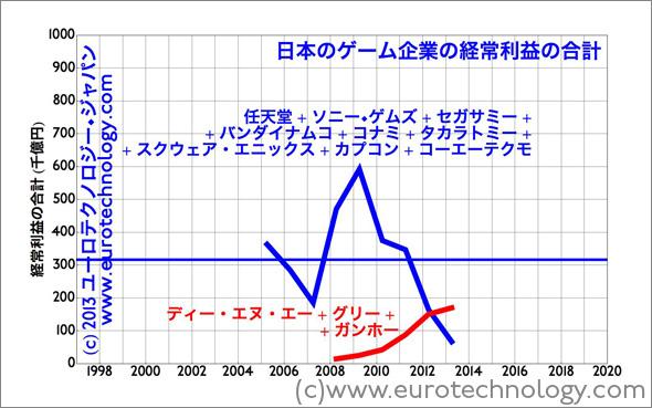ガンホー+ディー・エヌ・エー +グリーの経常利益の合計は日本ゲーム大手会社の九社の会わせているの経常利益より高い