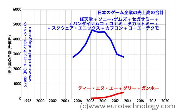 日本のゲーム大手会社の売上高は2008年度から急に下がってる。数年間以内で、ガンホー+ディー•エヌ•エー+グリーの売上高の合計は大手の売上高より高くなるの可能性はあります。