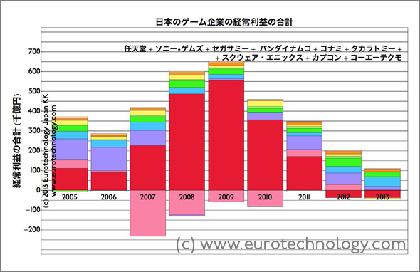日本のゲーム大手会社の売上高の合計、経常利益の合計、純利益の合計は2007年度から急に下がってる。